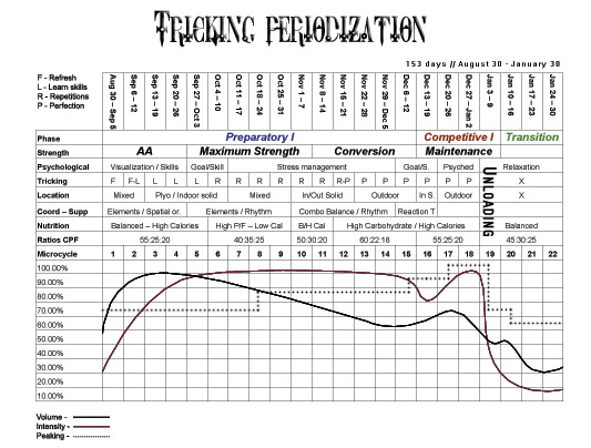 A picture of my periodization scheme from 2004.
